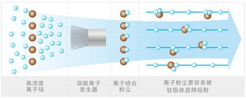 正負離子耦合技術