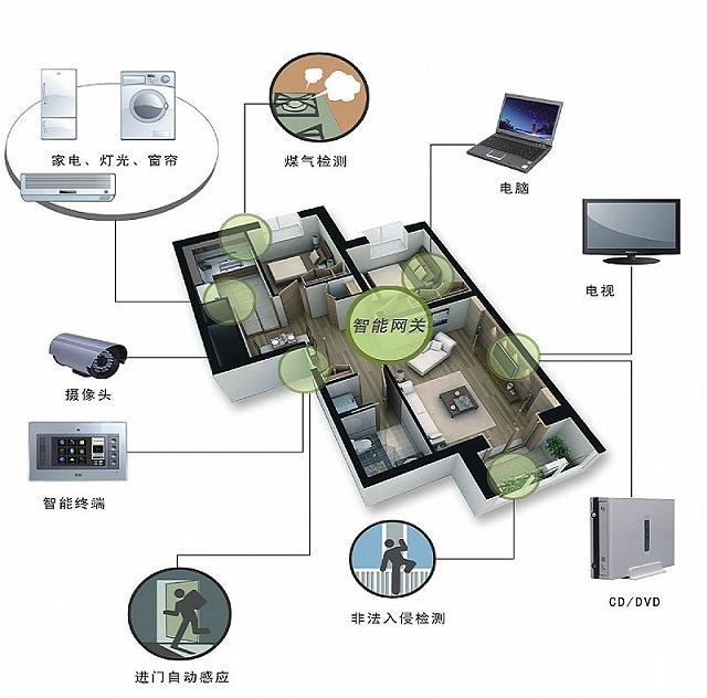 智能家居系统图片