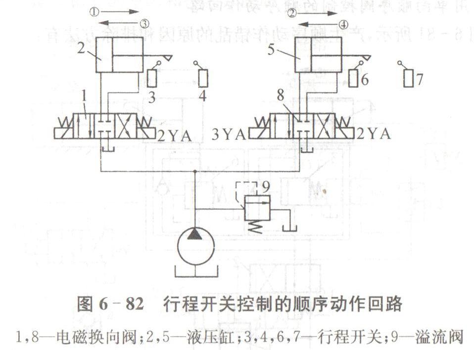 裁断机单向顺序阀控制的顺序动作回路故障原因与排除图片