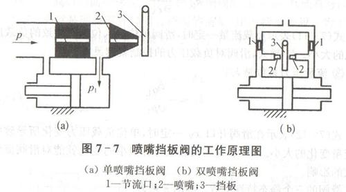 szcdj.com/ 裁断机液压缸喷嘴挡板阀的工作原理如图7-7所示.图片