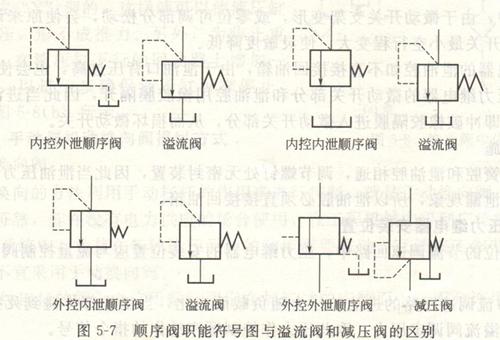 鸿钢裁断机液压系统顺序阀与溢流阀区别!图片
