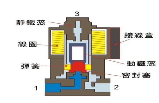 气动v型球阀,电动图片
