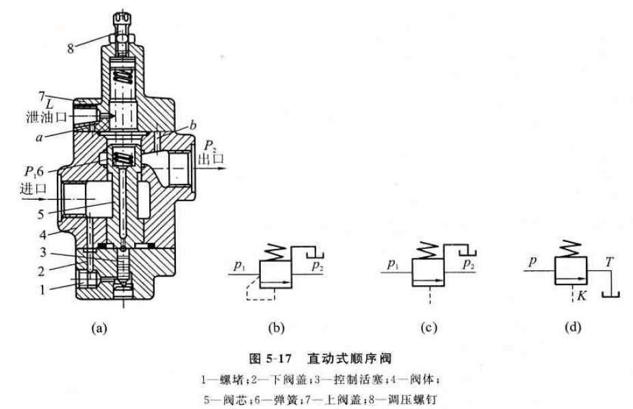 裁断机顺序阀的工作原理与结构图片