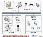 智能卡通用消费系统ecard