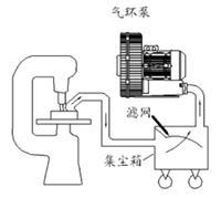 高压鼓风机工业集尘应用